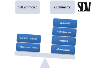 vantaggi e-commerce 1